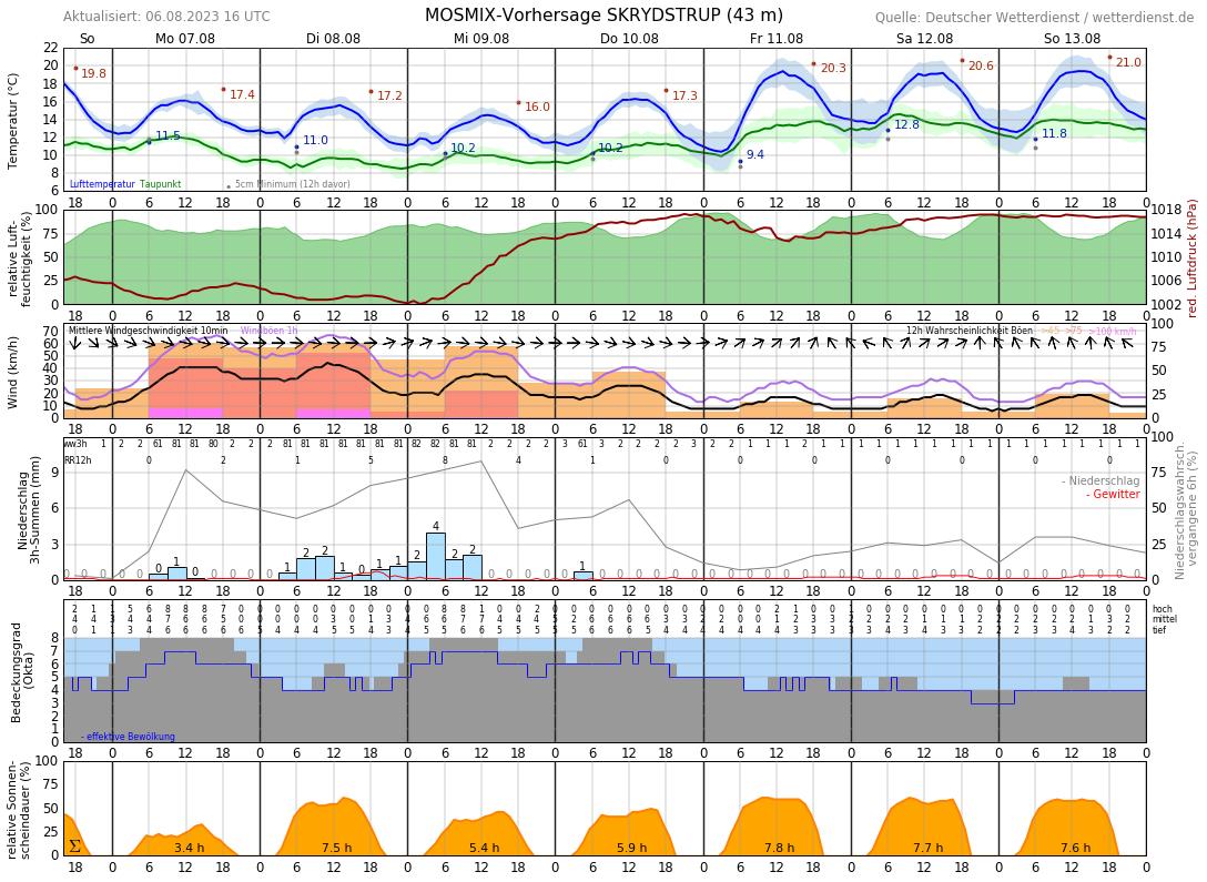 Wetter 06110