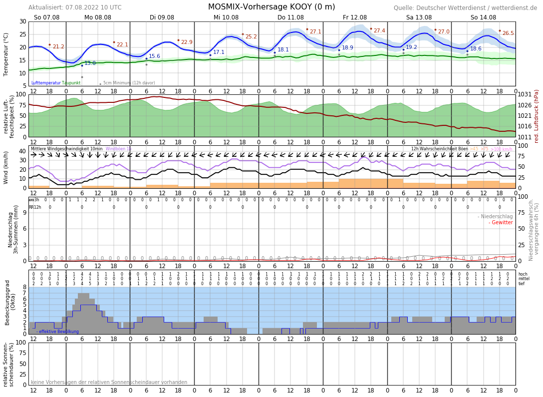Wetter Texel 16 Tage