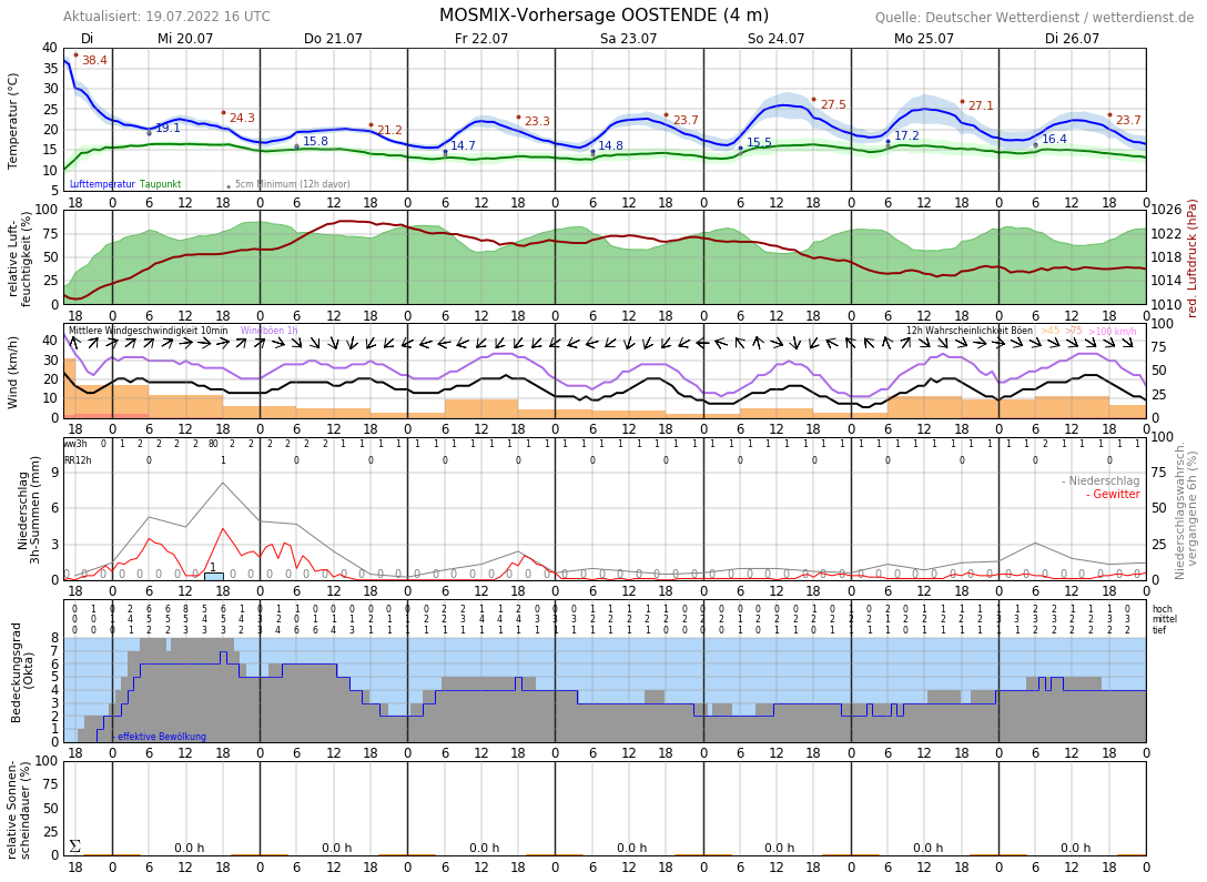 10-Tage-Wetter De Haan - Wetterdienst.de