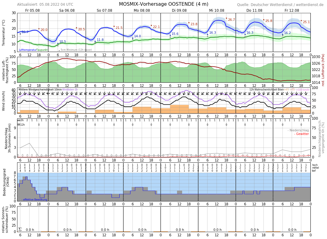 Wetter Ostende 16 Tage