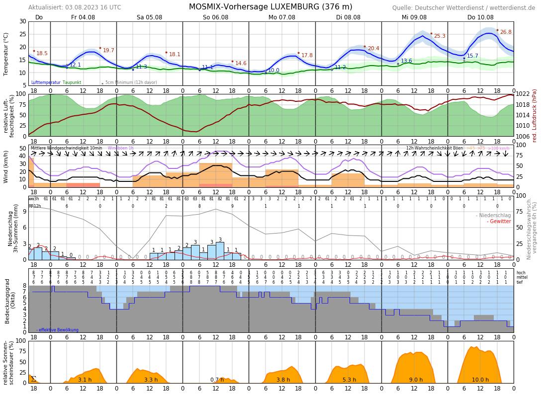 Wetter Italien 10 Tage
