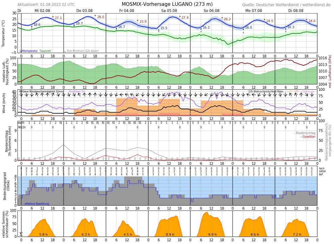Wetter Lugano 16 Tage