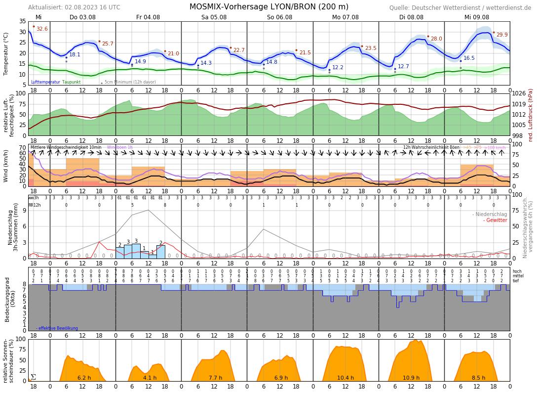 Wetter Lyon 14 Tage