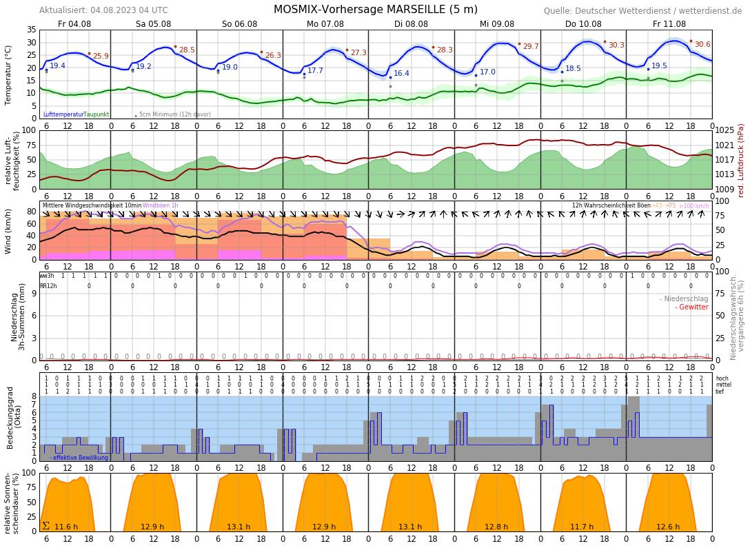 Wetter Marseille 14 Tage
