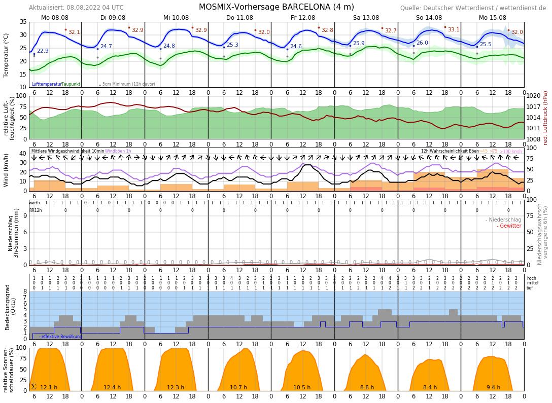 Wetter Barcelona 10 Tage