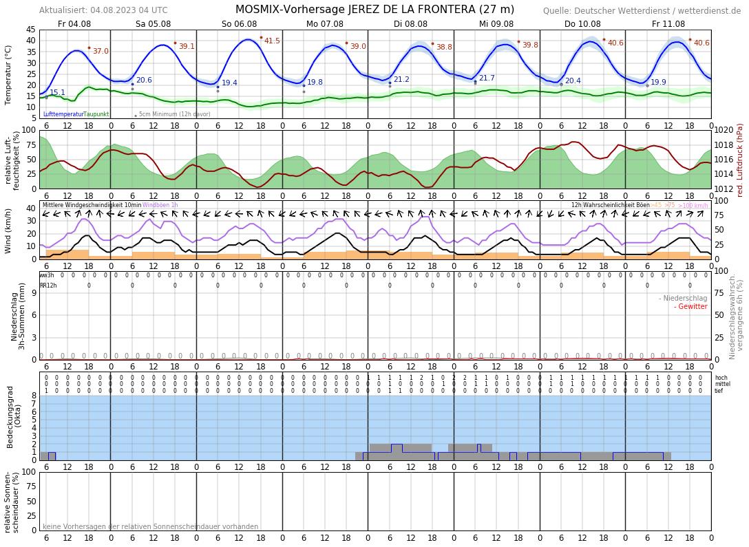 Wetter Jerez