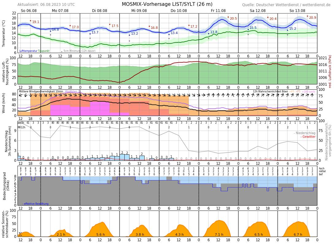 Wettervorhersage Sylt 10 Tage