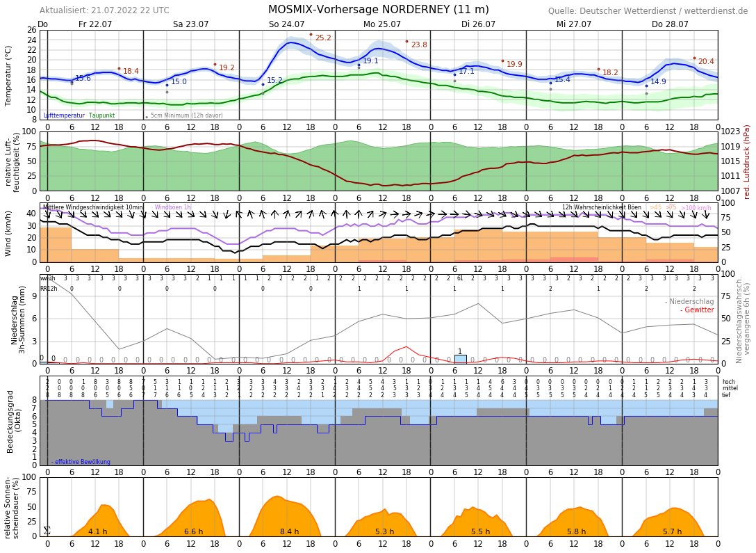 Wetter Norden Norddeich 16 Tage