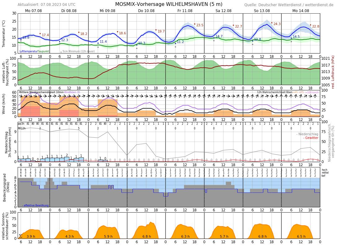 14 Tage Wetter Wilhelmshaven