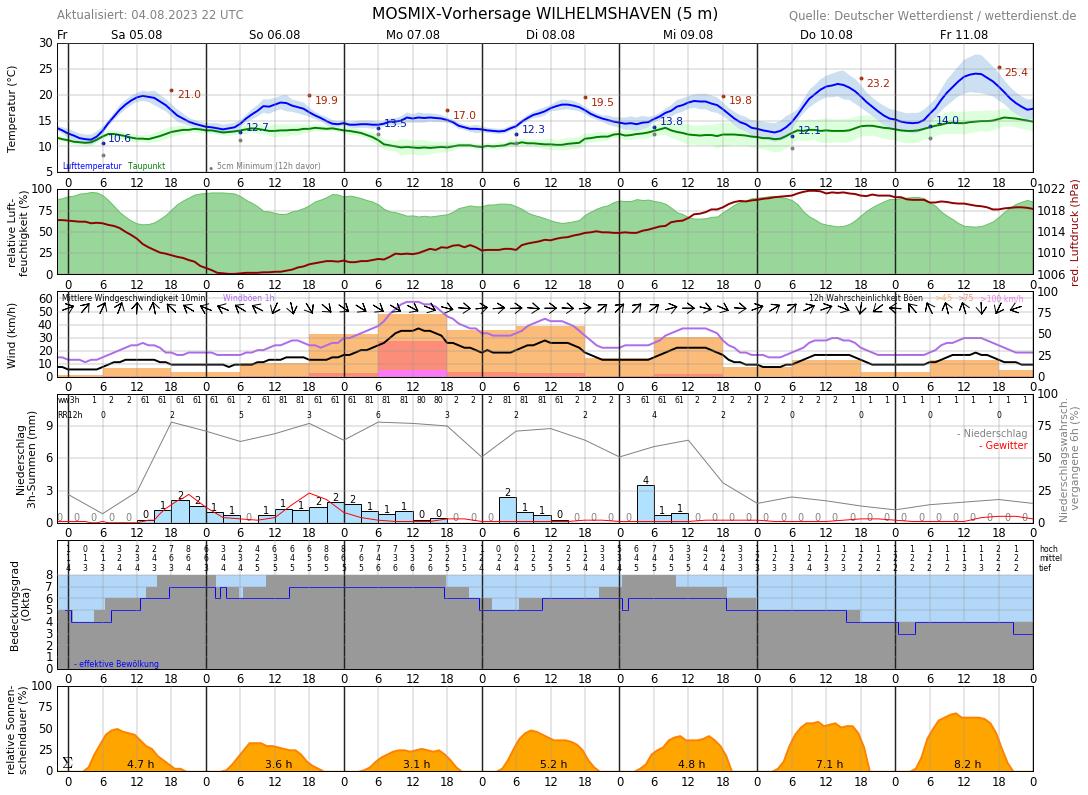 Wetter Aktuell Wilhelmshaven