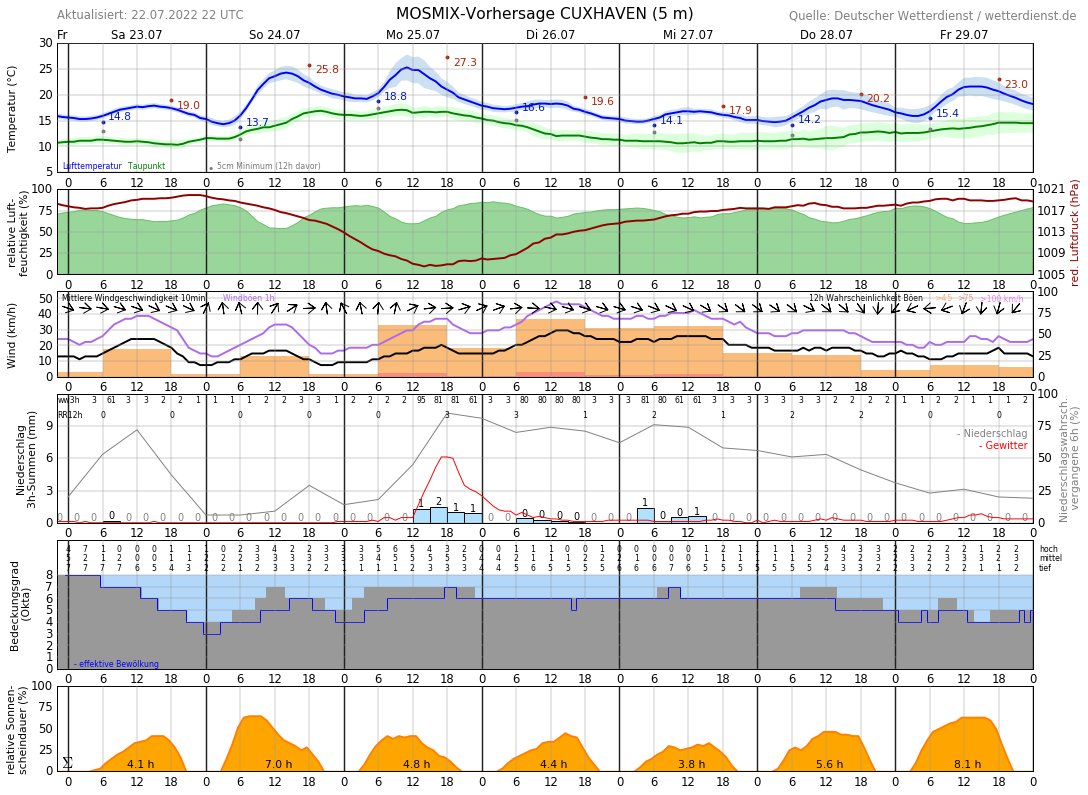 Wetter In Cuxhaven 14 Tage