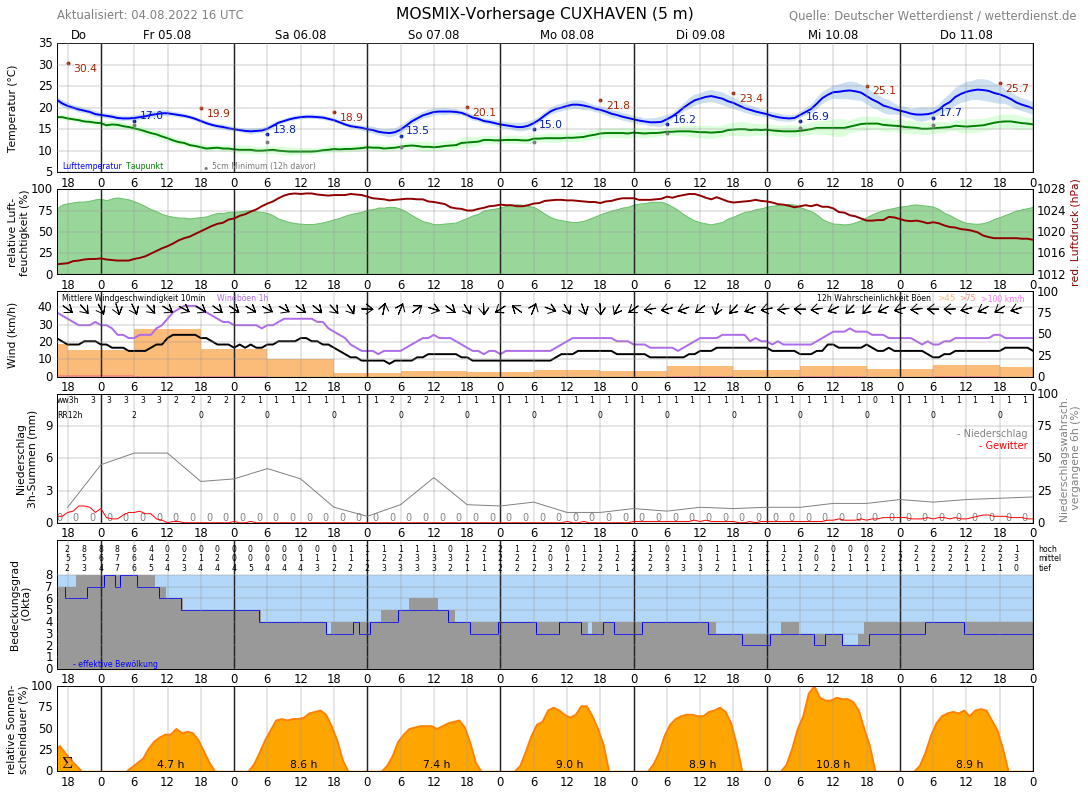 Wetter Cuxhaven 10 Tage