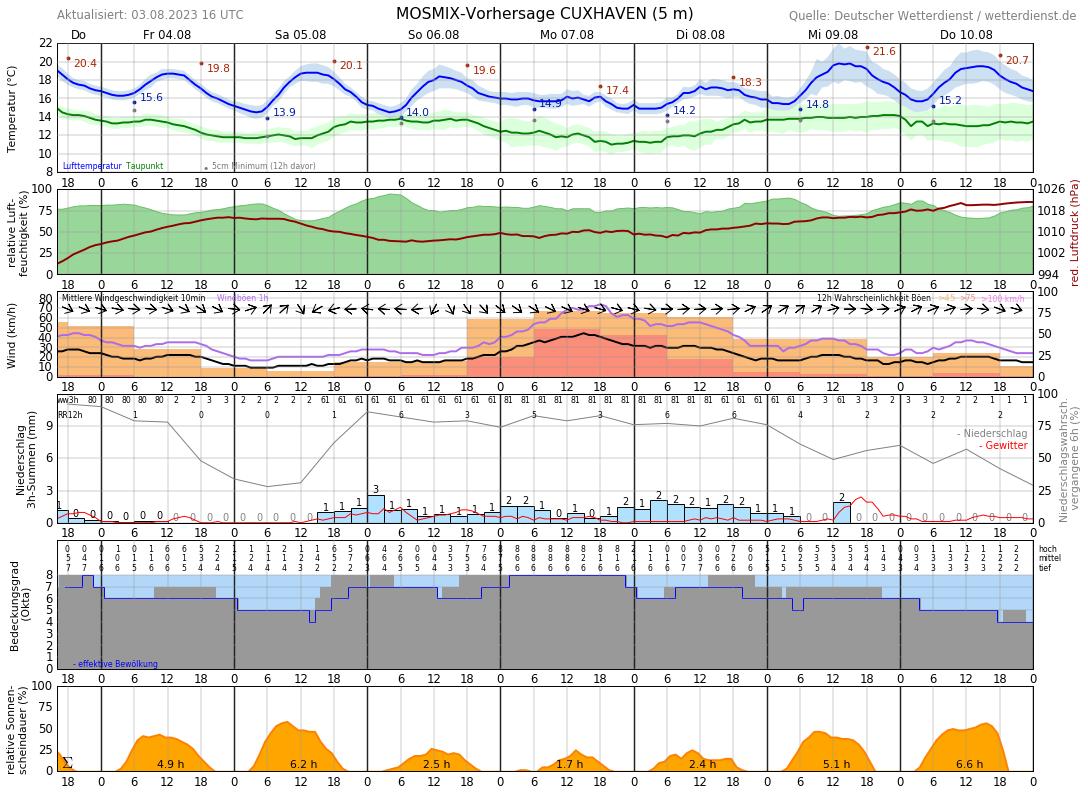 Wetter Duhnen Cuxhaven 14 Tage