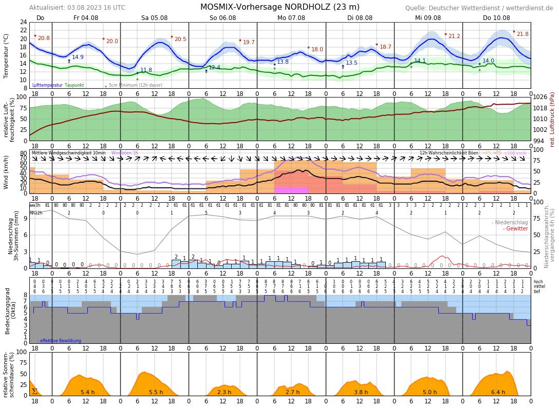 Wetter Cuxhaven Duhnen 14 Tage