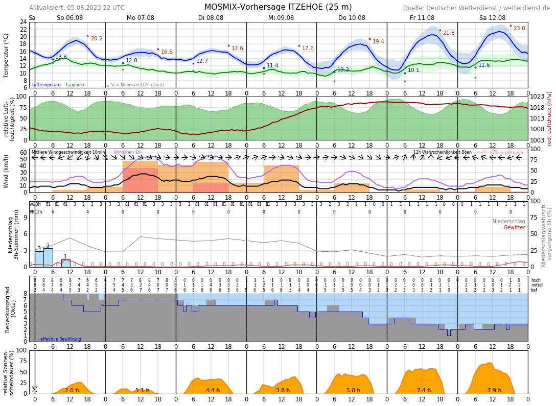 Wetter Itzehoe 16 Tage
