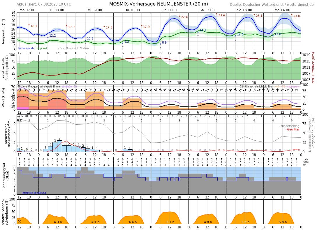Wetter Kiel 14 Tage Trend