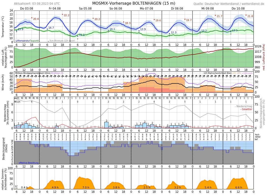 Wetter Boltenhagen 10 Tage
