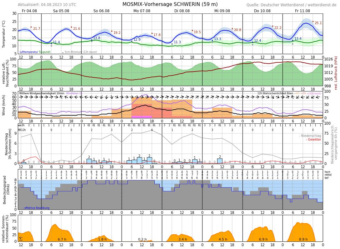 Wetter Schwerin 7 Tage