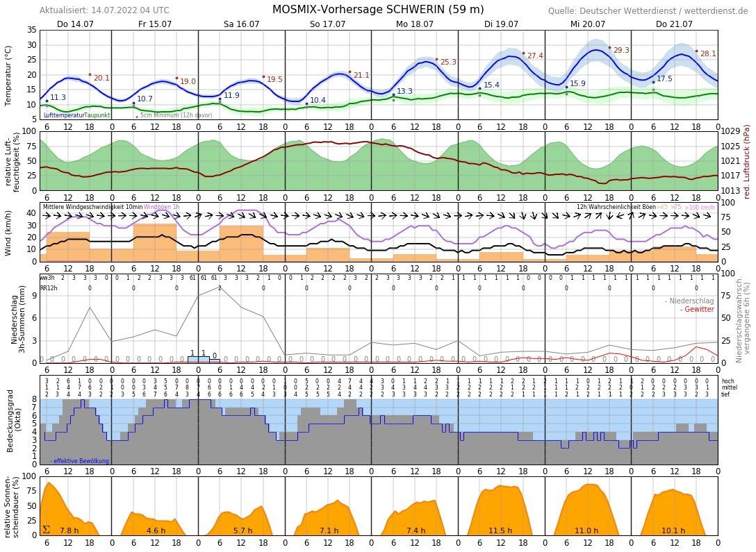 10-Tage-Wetter Schwerin, Mecklenburg - Wetterdienst.de