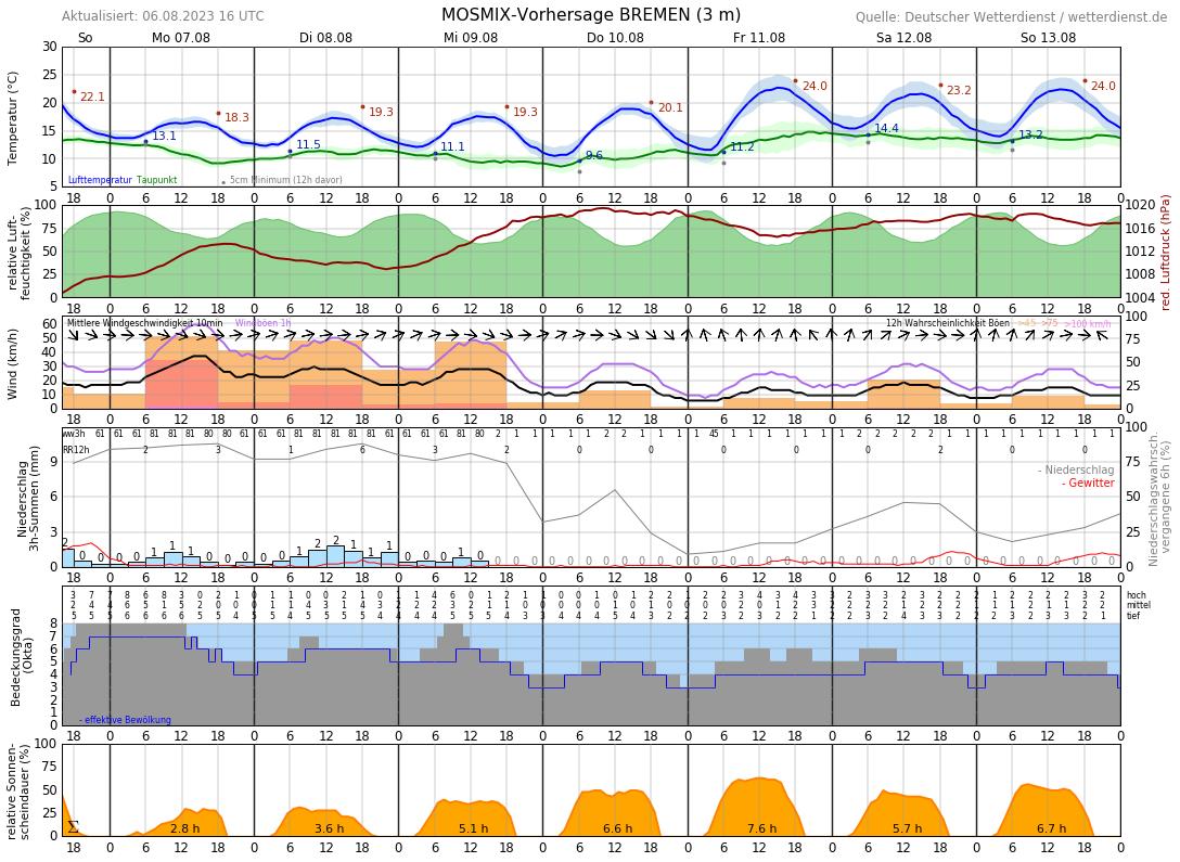 Temperatur Bremen