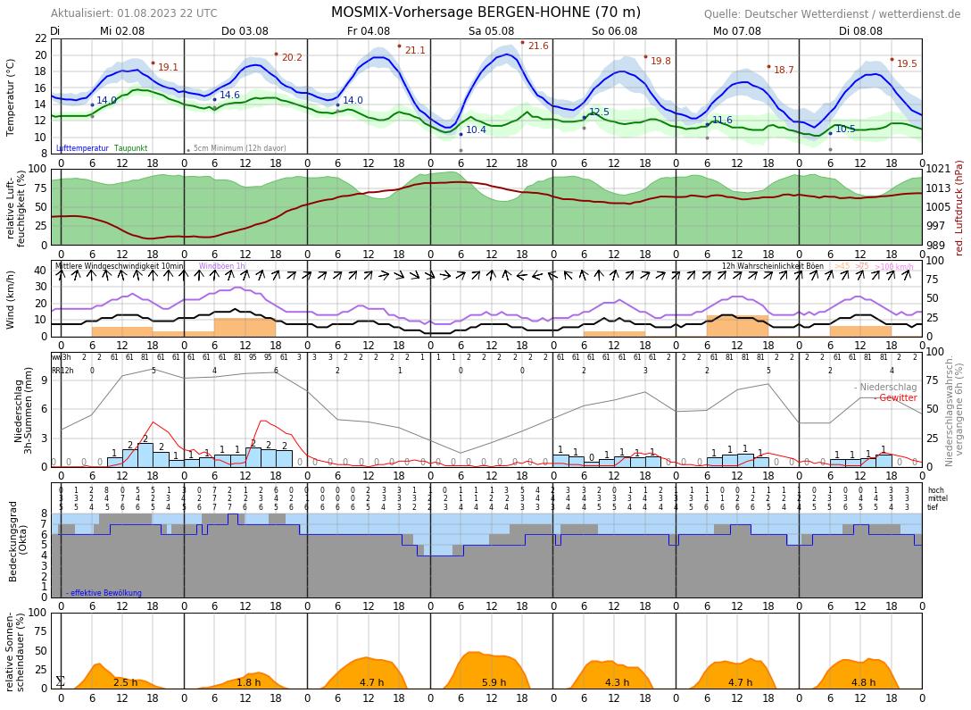Wetter Celle 14 Tage Vorhersage
