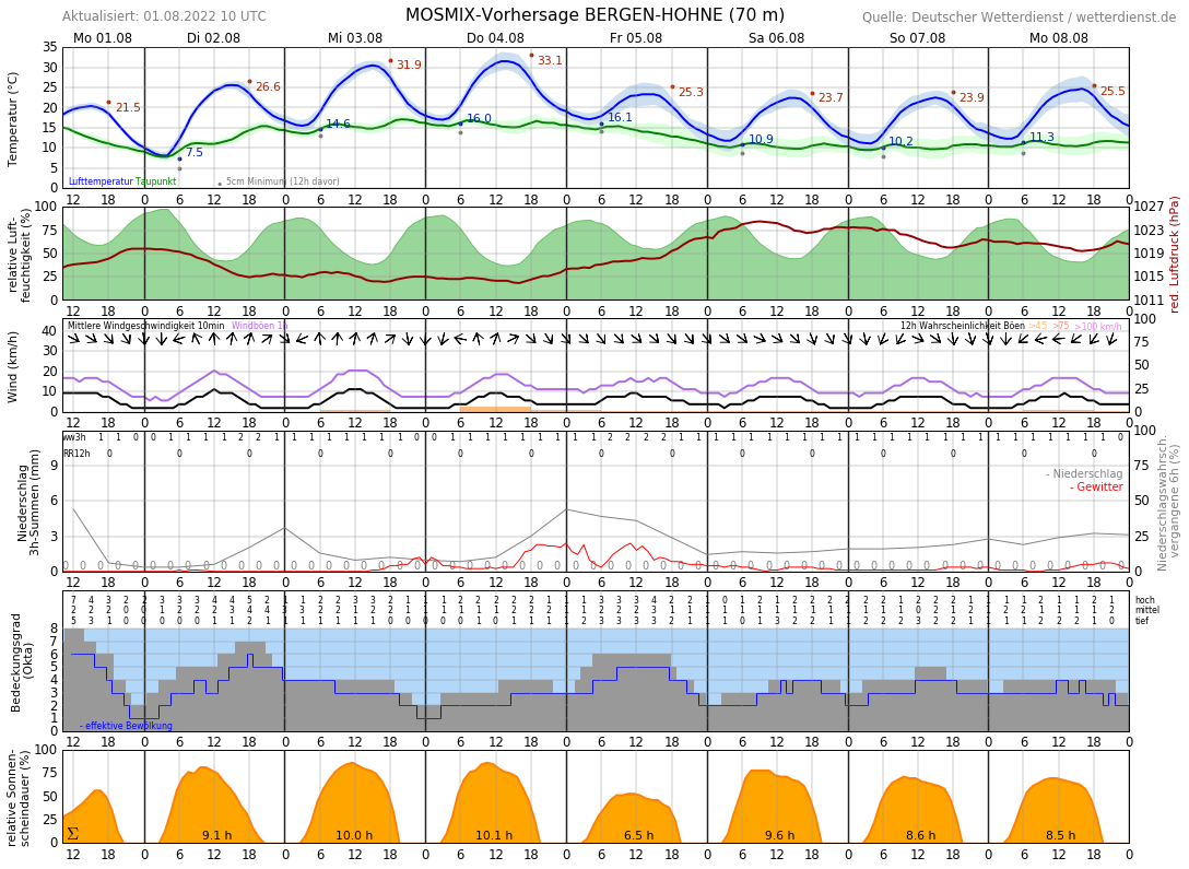 Wetter Celle 16 Tage