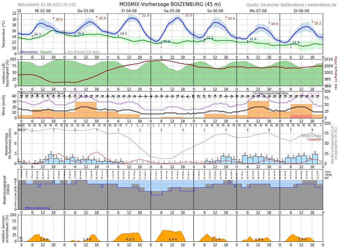 Wetter Lauenburg 7 Tage