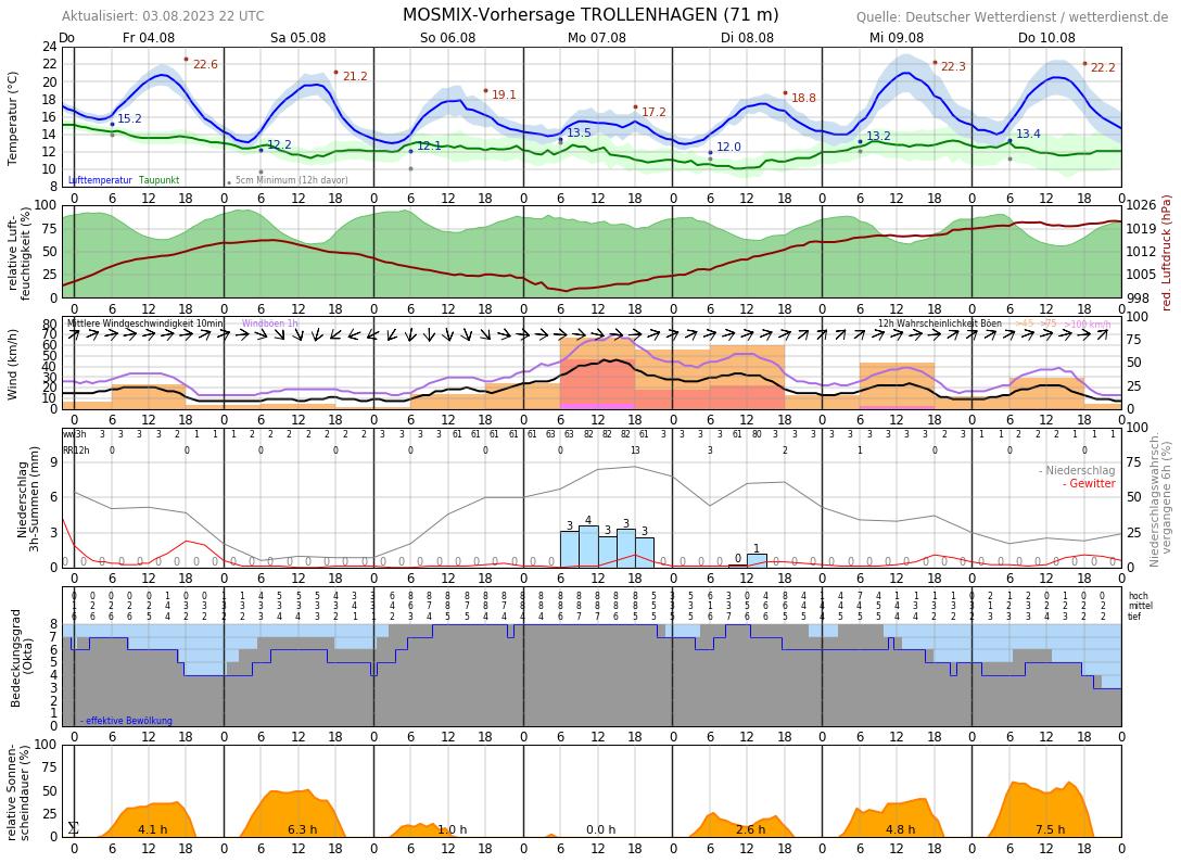 Wetter Neubrandenburg 16 Tage