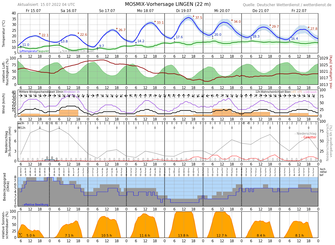 Wetter Lingen 16 Tage