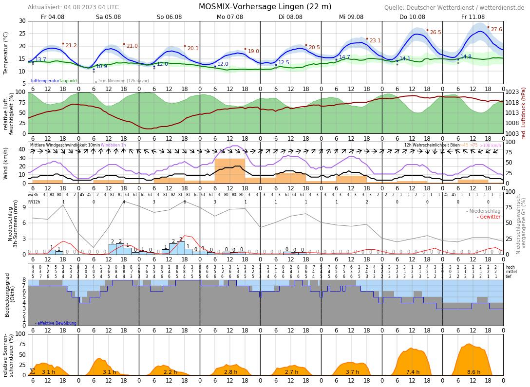 Wetter In Lingen Ems-14 Tage