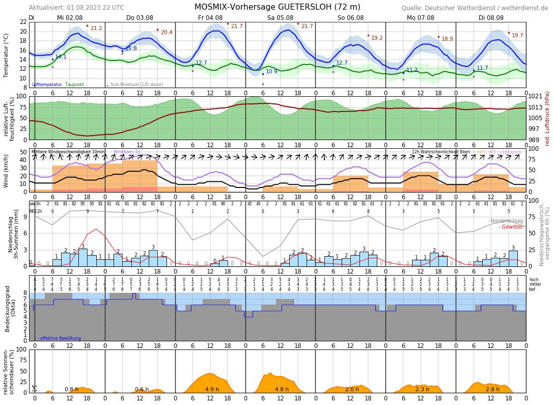 Wetter Rheda 14 Tage