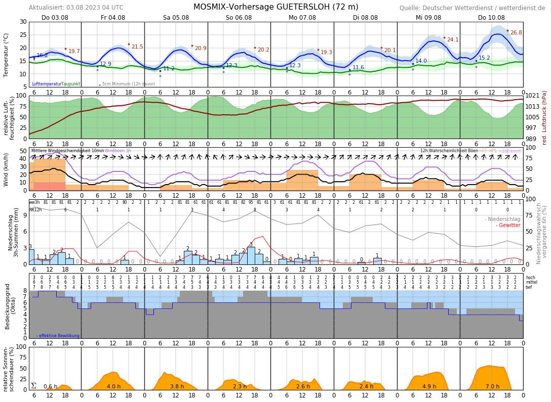 Wetter Herzebrock Clarholz 7 Tage