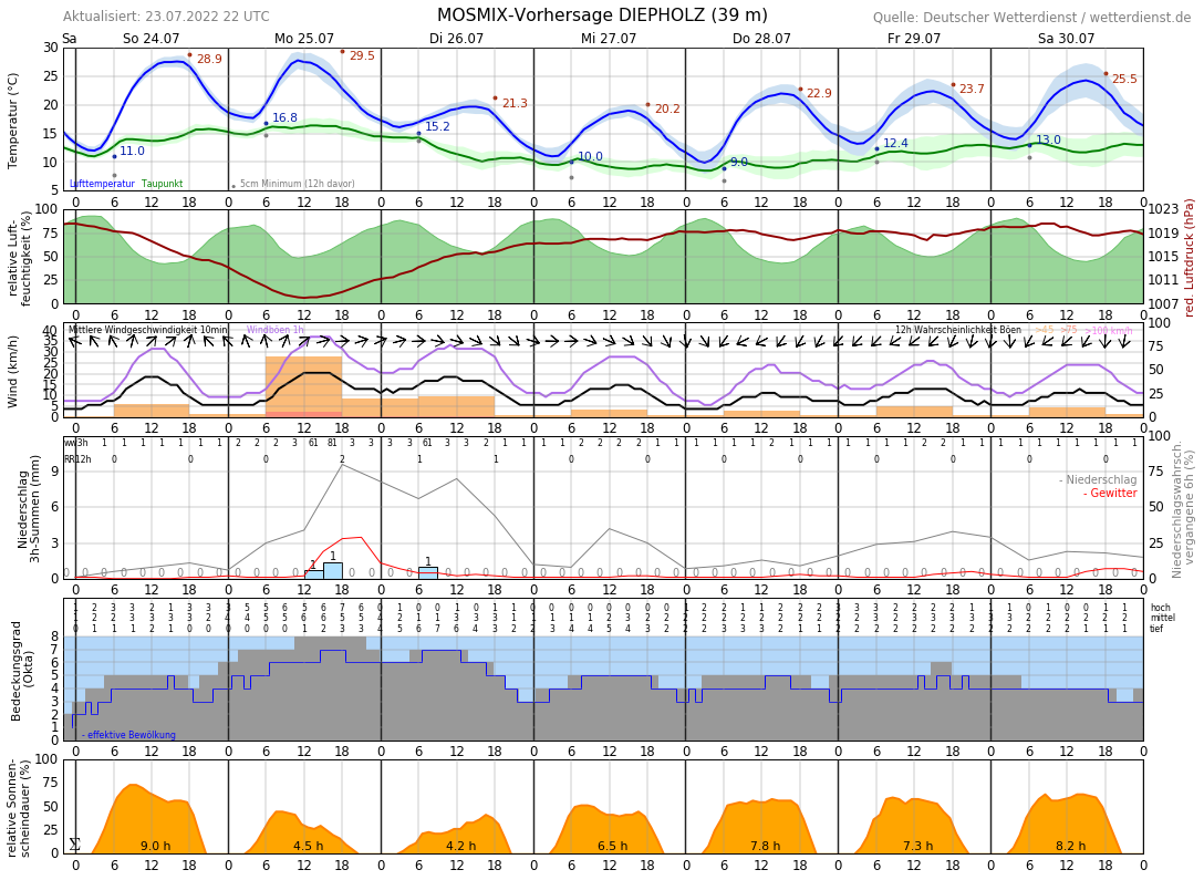 Wetter Diepholz 14 Tage
