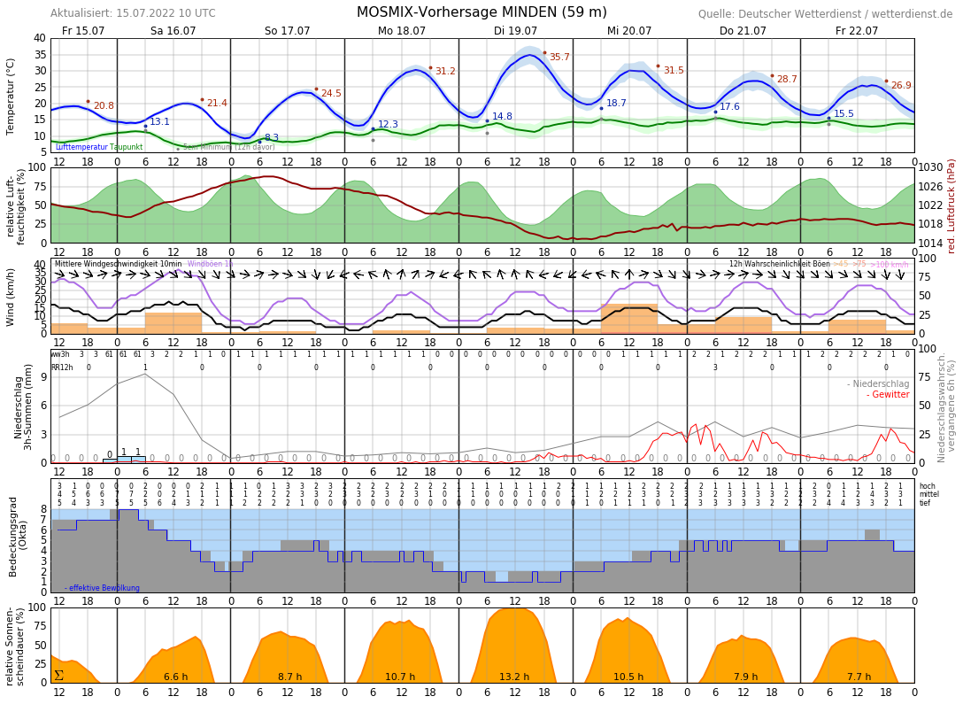 Wetter Porta Westfalica 16 Tage