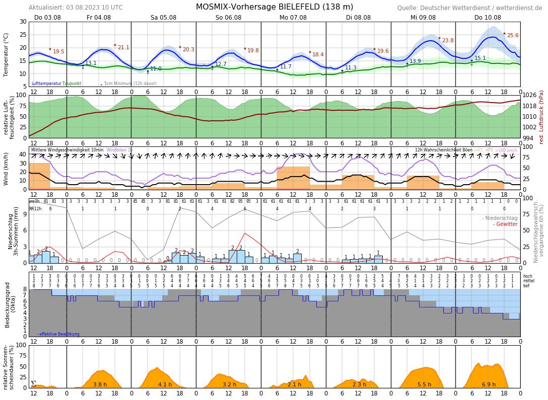 Wetter Bielefeld 5 Tage