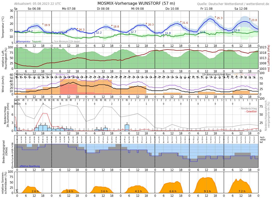 Wetter Steinhude 7 Tage