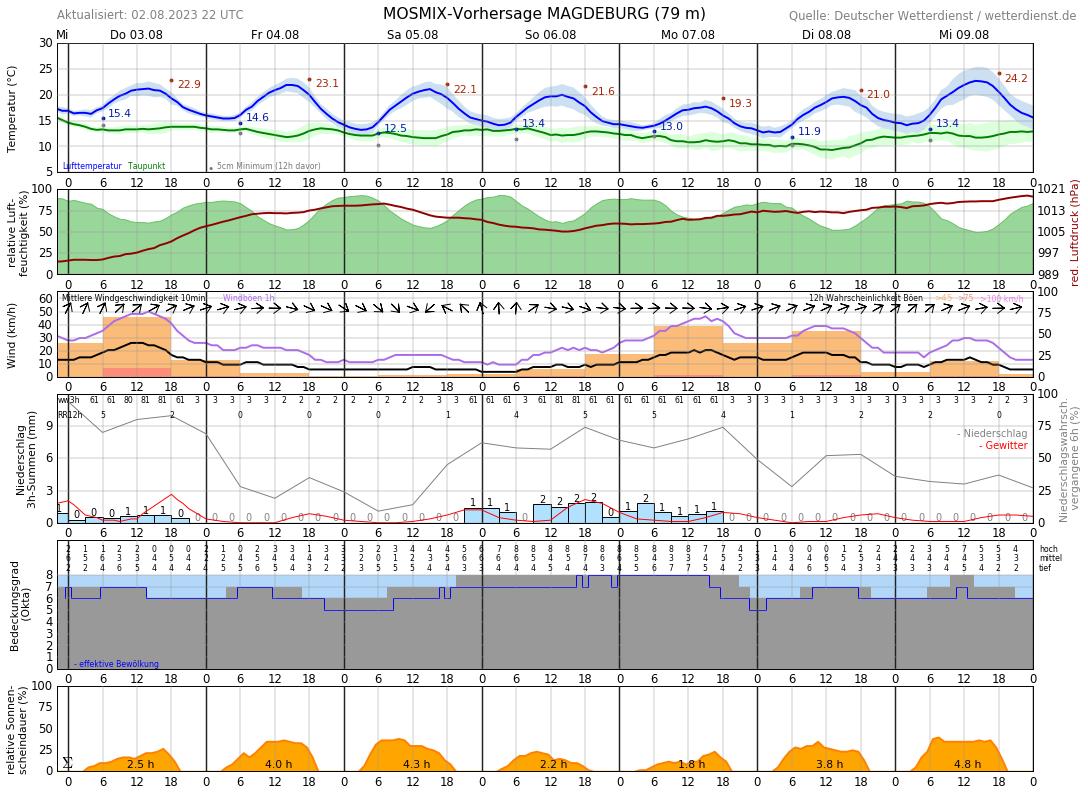 Wettervorhersage Magdeburg 10 Tage