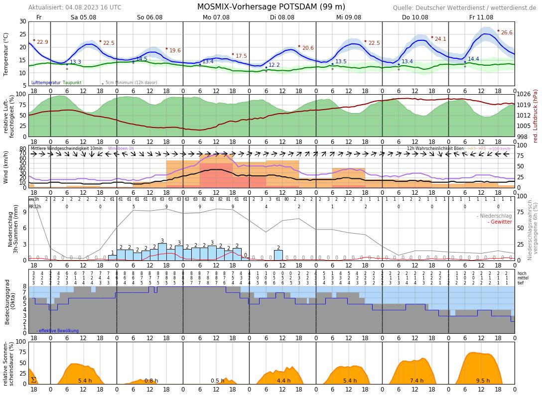 Wetter Werder Havel 14 Tage