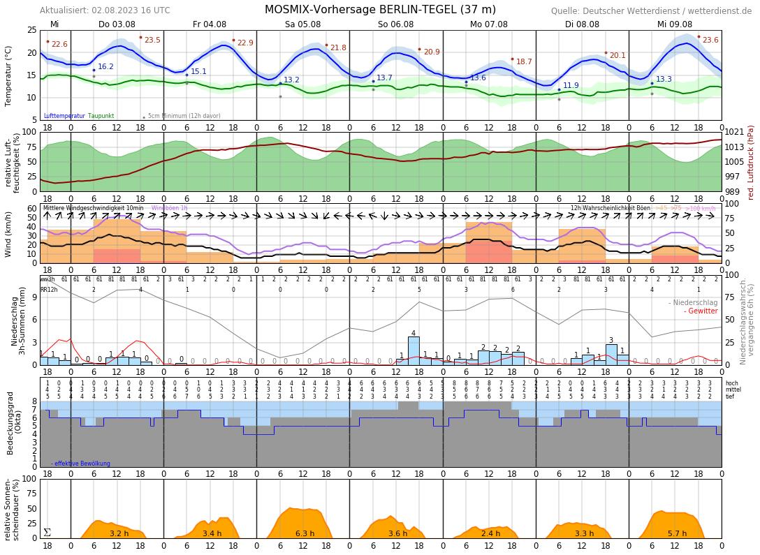 Wetter.Com Berlin-Tegel 16 Tage