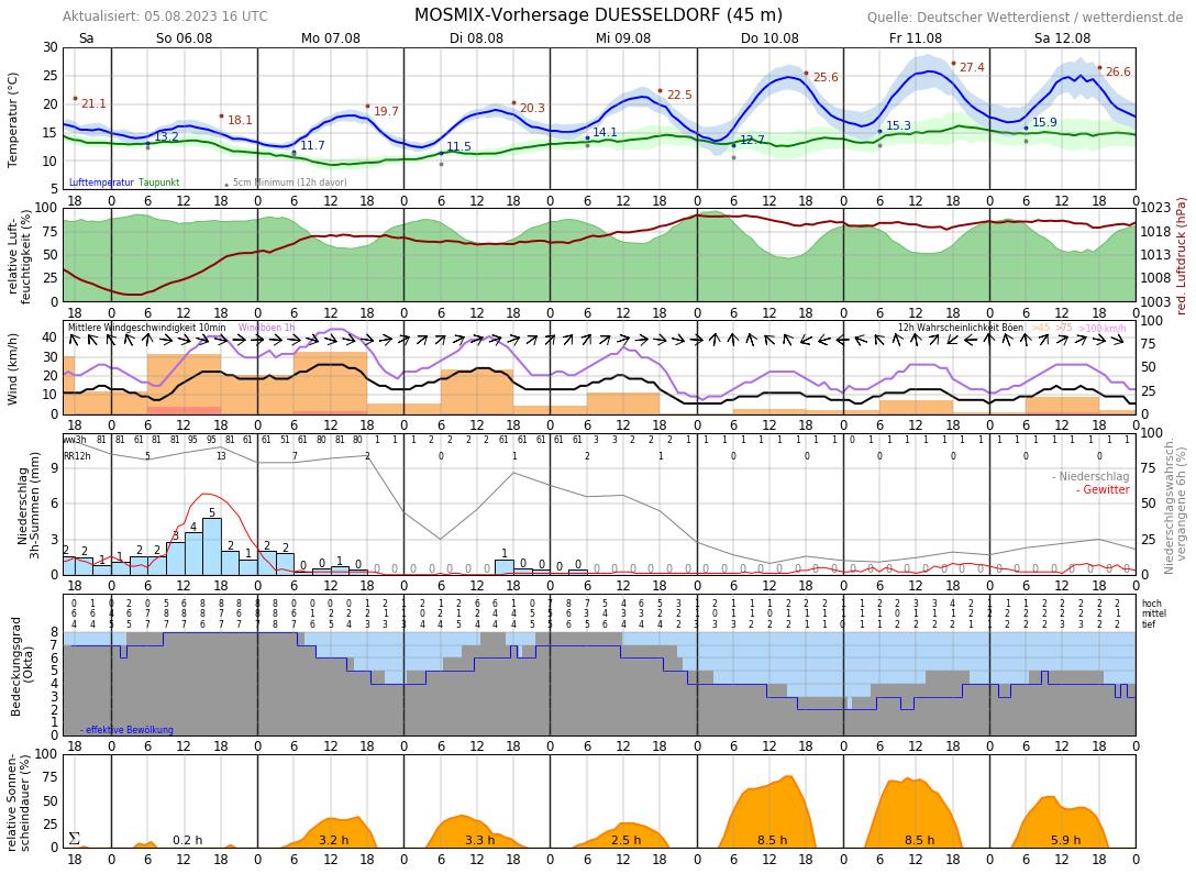 Ratingen Wetter