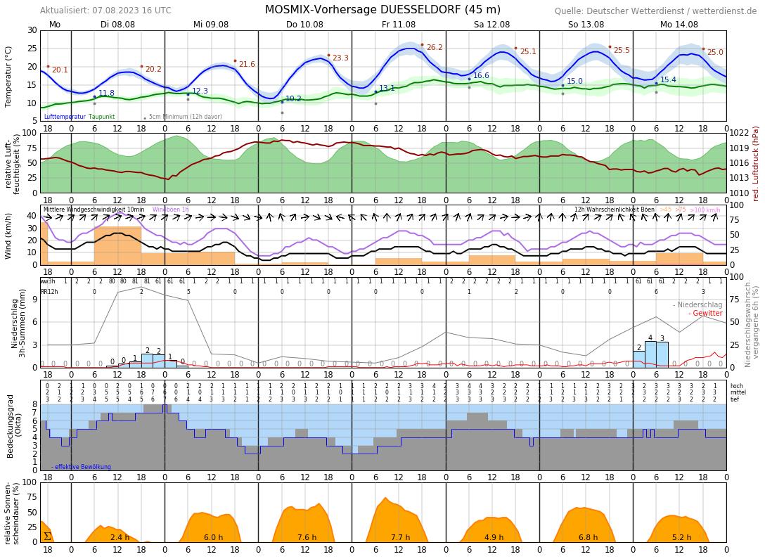 Wettervorhersage Ratingen