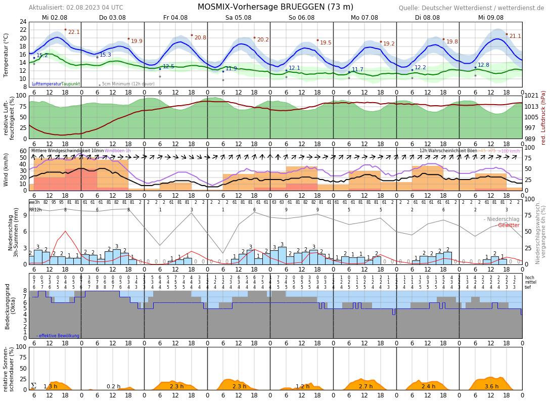 Wetter Roermond