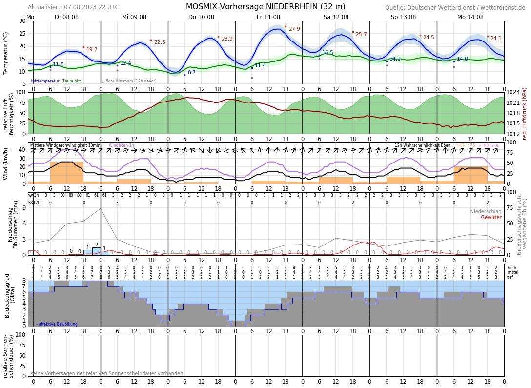 Wetter Goch 14 Tage