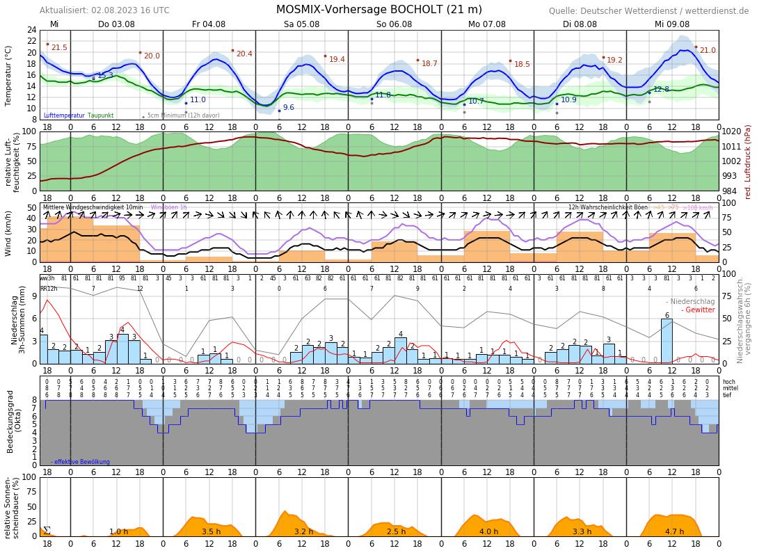 Wetter Bocholt 16 Tage
