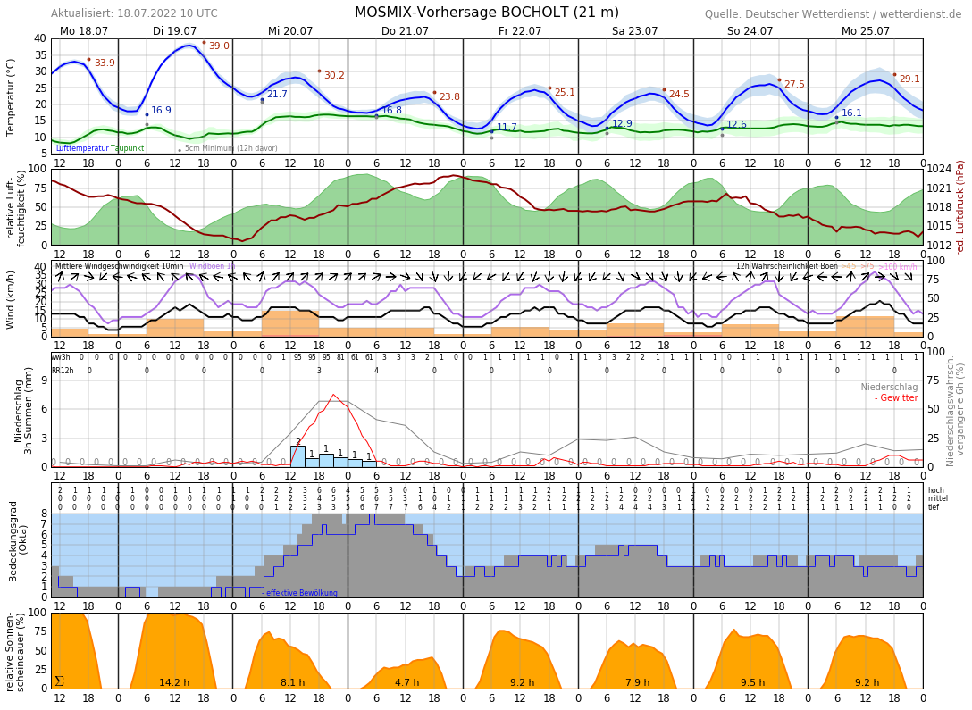 Wetter Bocholt 14 Tage
