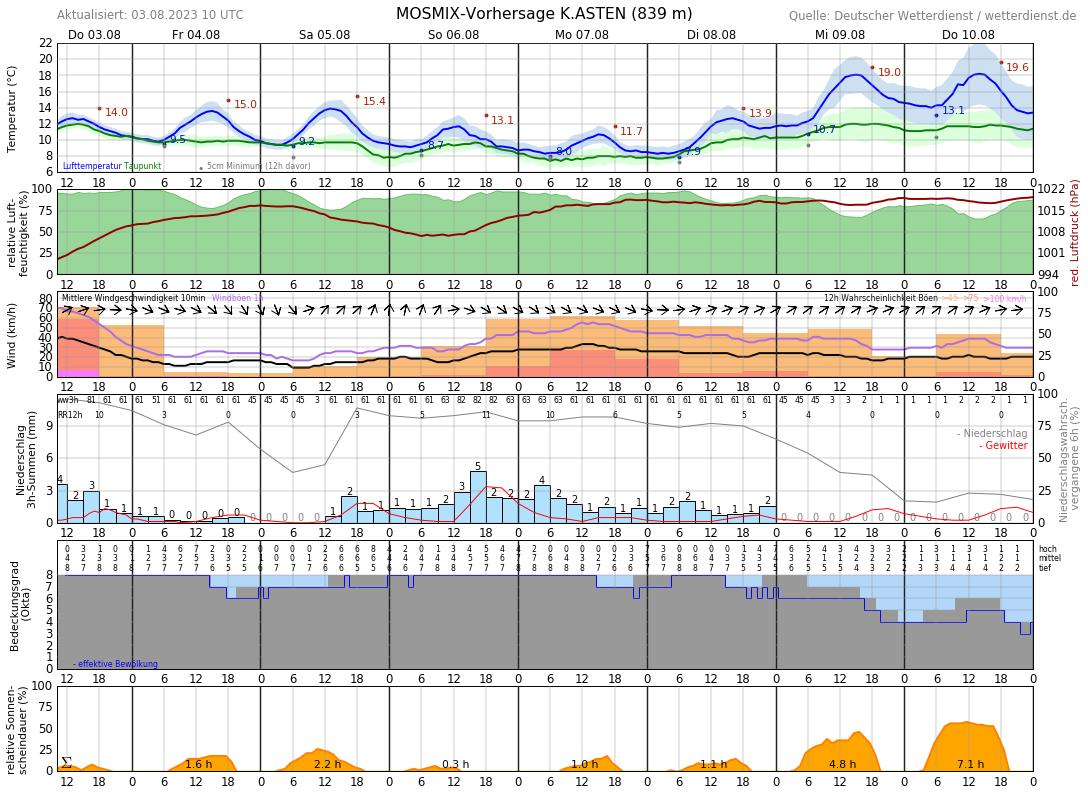 Wetter Winterberg 16 Tage