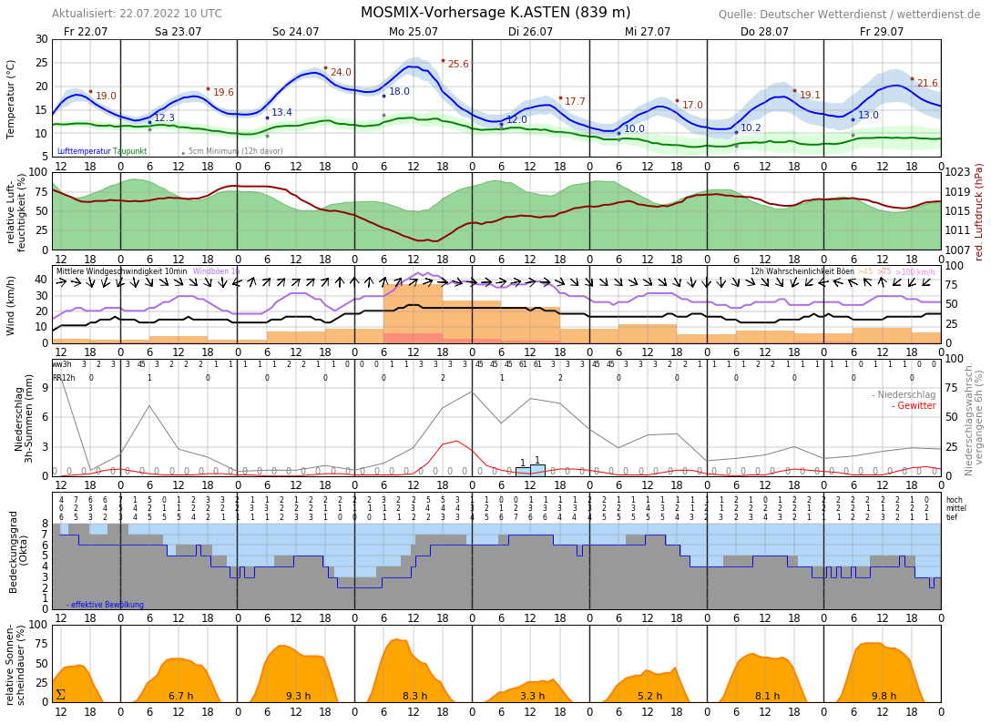 Wetter Winterberg 14 Tage