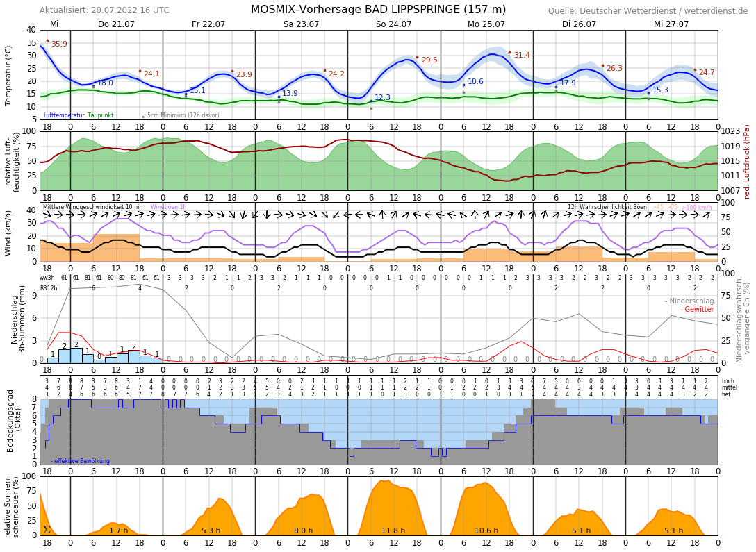 Wetter Paderborn 16 Tage