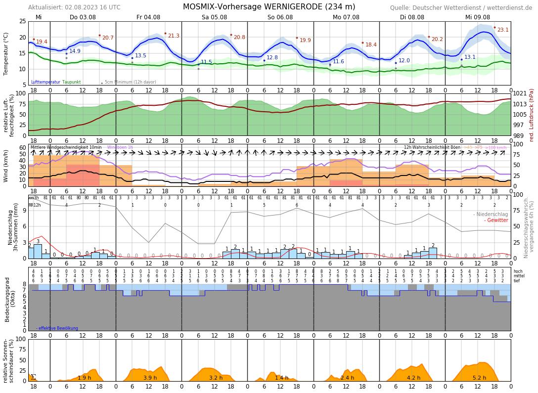 Wetter Wernigerode 16 Tage