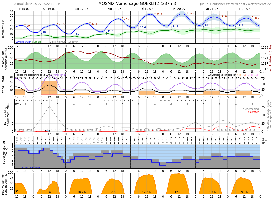 Wetter Neuruppin 10 Tage